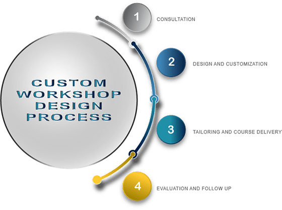 Custom Workshop Process Diagram